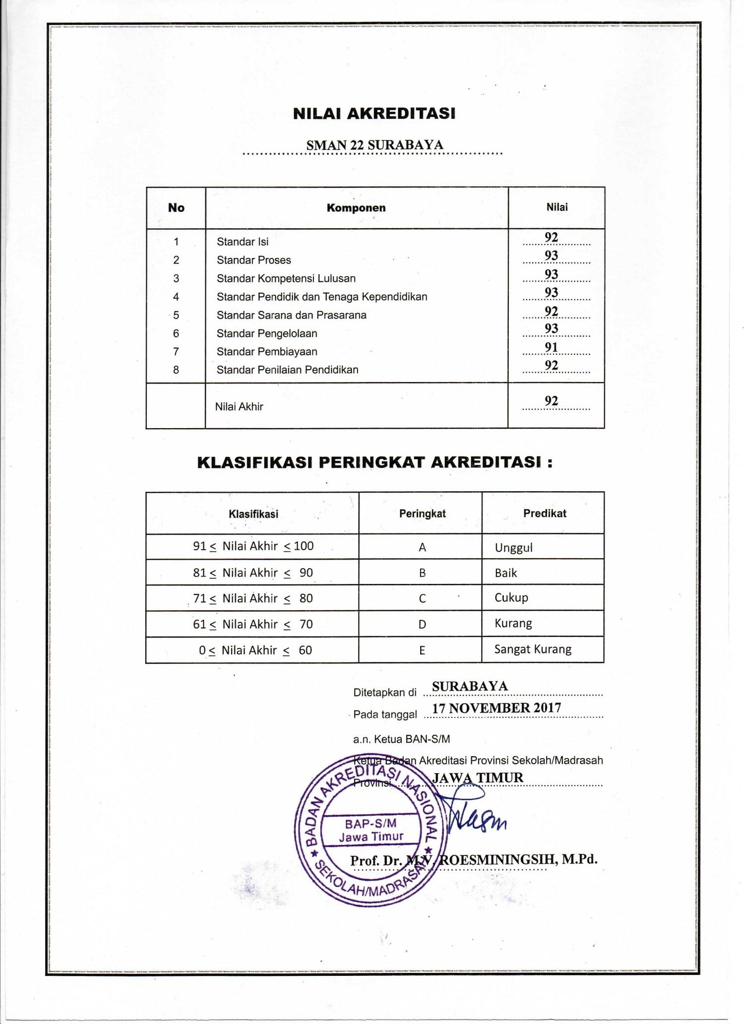 akreditasi sman 22 surabaya